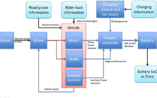 Eine moderne Elektrobus-Flotte: Modellierung auf Systemebene für einen besseren öffentlichen Nahverkehr