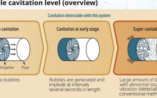 Yokogawa bringt Echtzeit-Kavitations-Detektionssystem auf den Markt