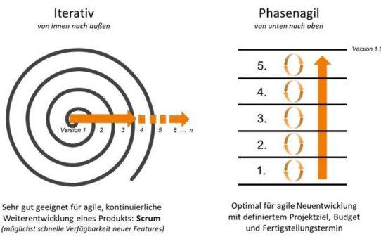 Scopeland Technology veröffentlicht White Paper zum 'Phasenagilen Vorgehensmodell' – auch für agile Festpreisprojekte geeignet