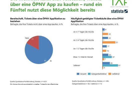 ÖPNV App wird wichtigster Vertriebsweg