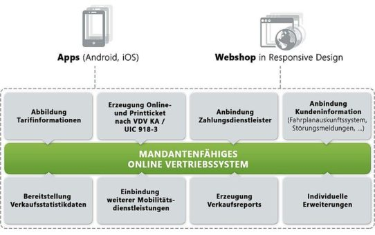TAF mobile präsentiert Online Vertriebssystem zur IT-TRANS 2018