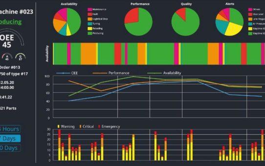 weMonitor: Neue Optimierungspotenziale durch die Kombination von Predictive Maintenance und Produktionsüberwachung