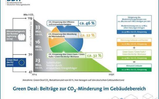 "ISH digital 2021: Heizungsindustrie ist ""Green Deal ready"""