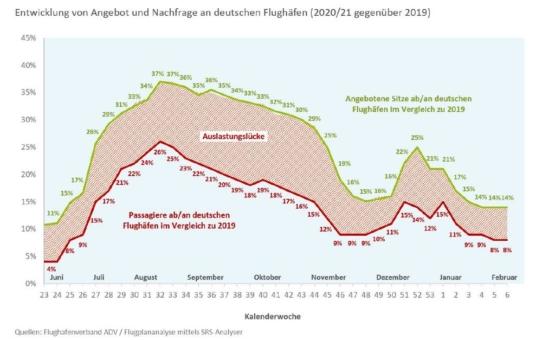 Weiterer Rückgang der Passagierzahlen im Luftverkehr