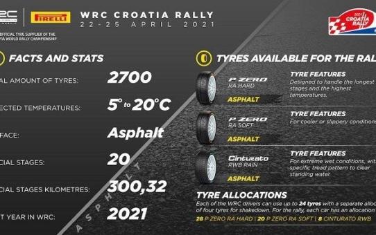 WRC fährt in Kroatien auf Pirelli P Zero Reifen