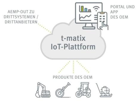 Management gemischter Maschinenflotten: t-matix-Plattform erhält AEMP-2.0-Schnittstelle